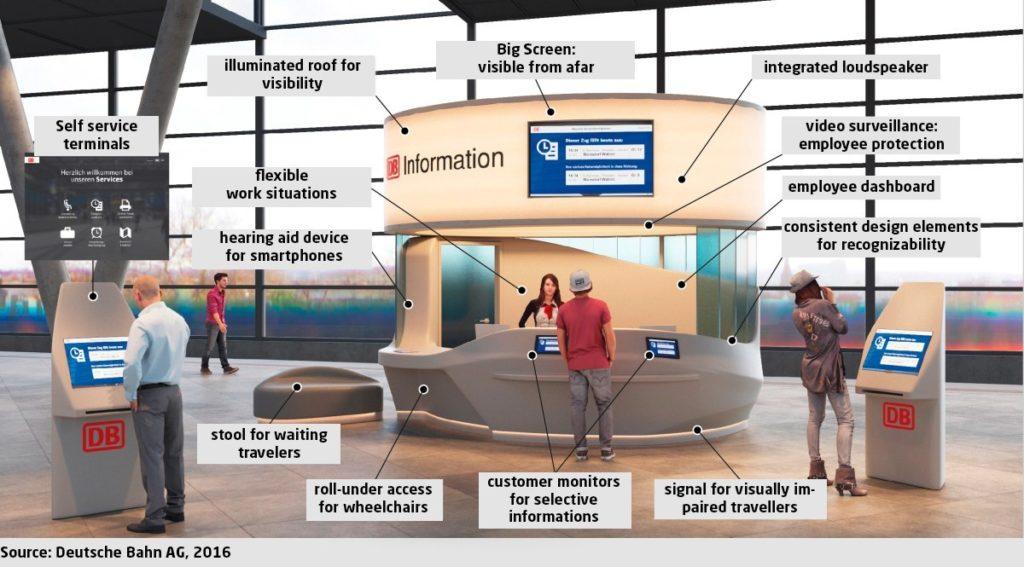 Infografika przedstawiająca Infopoint na dworcach